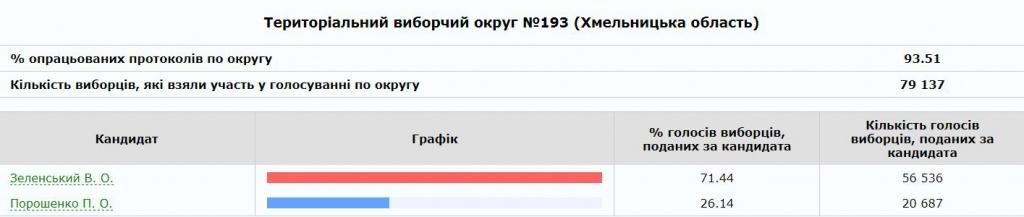 Територіальний виборчий округ №193 (Хмельницька область)