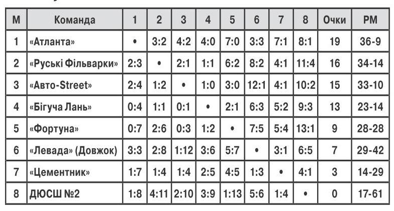 Таблиця чемпіонату міста з футзалу, ФОК, 20.0110.02 2019
