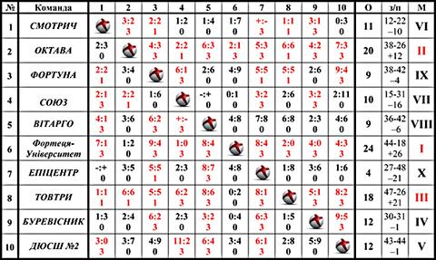 Таблиця чемпіонату м.Кам'янець-Подільський   з міні-футболу, 2013 р.