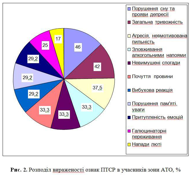 Розподіл вираженості ознак ПТСР  в учасників АТО, %